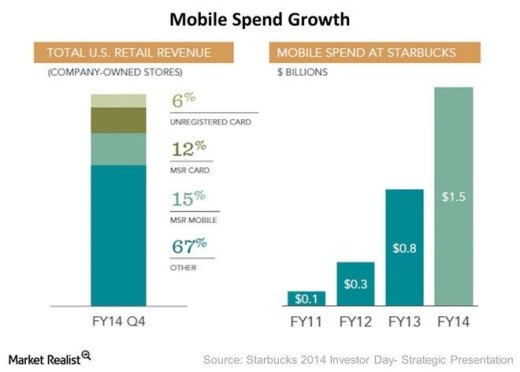 Mobile send growth